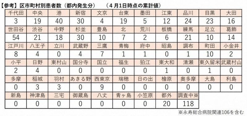 埼玉 県 市町村 別 コロナ 感染 者 数
