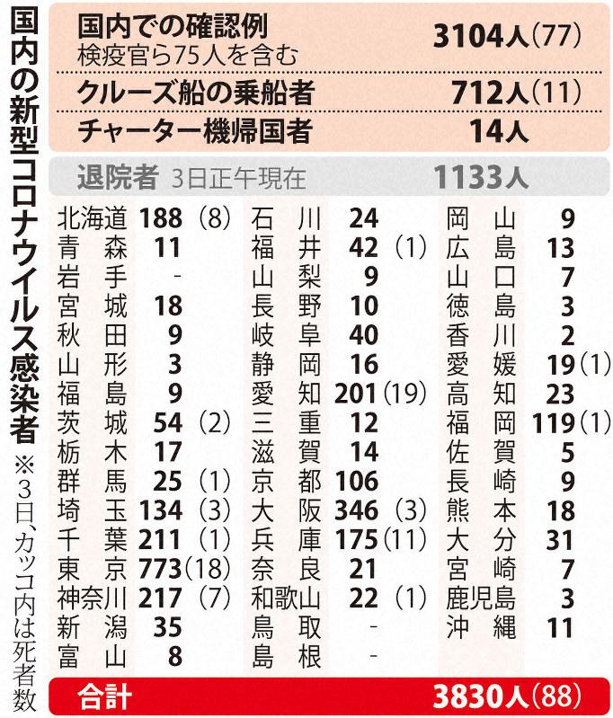 岩手 県 コロナ 検査 数
