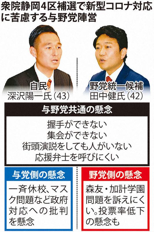 衆院静岡4区補選、コロナに苦戦 集会中止「手応えない」 - 毎日新聞