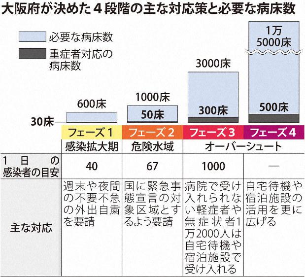 今日 の 大阪 の コロナ 感染 者 数 は