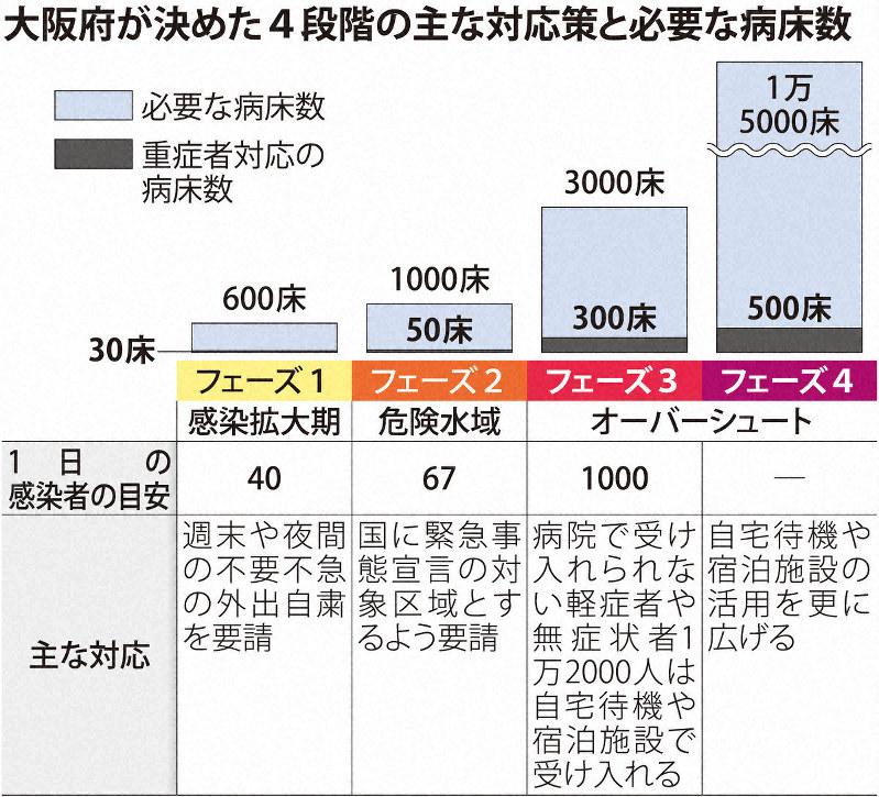 コロナ 者 今日 大阪 の 感染 の 府 大阪府新型コロナウイルス感染症関連特設サイト