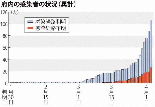 コロナ 者 数 感染 京都