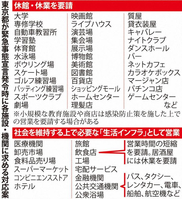緊急 事態 宣言 東京