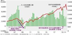 (注)「ネット自社買い」は「自社株買い―株式新規発行額」、フローベース、2四半期平均 (出所)FRB