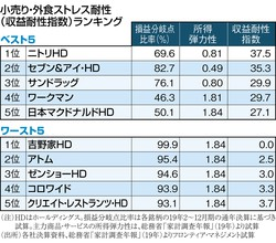 (注)HDはホールディングス。損益分岐点比率は各銘柄19年2月~12月期の通年決算に基づき試算。主力商品・サービスの所得弾力性は、総務省「家計調査年報」(19年)より試算 (出所)各社決算資料、総務省「家計調査年報」(19年)よりフロンティア・マネジメント試算