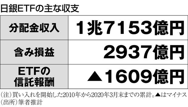 (注)買い入れを開始した2010年から2020年3月末までの累計。▲はマイナス (出所)筆者推計