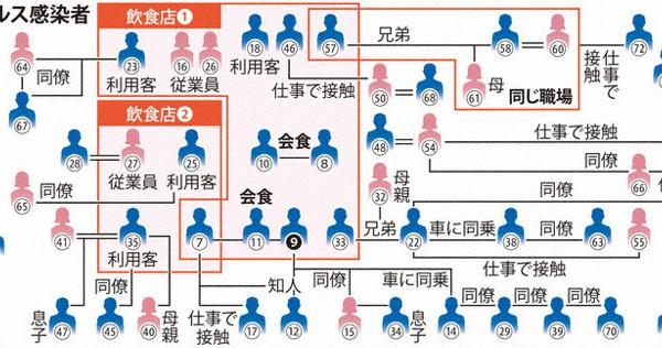 コロナ 感染 福井 県