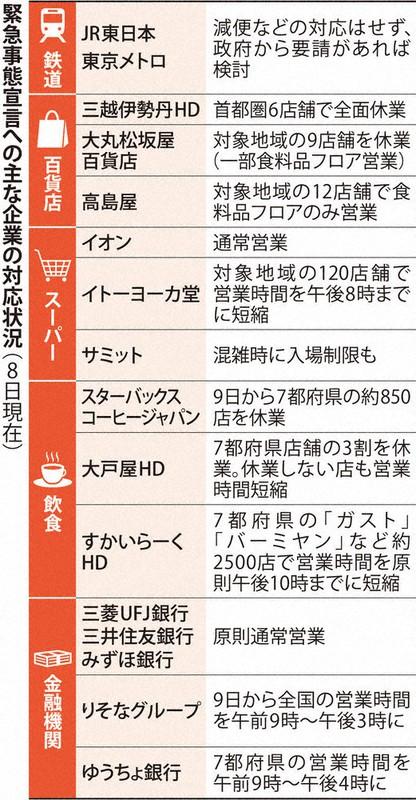 都 事態 措置 緊急 東京 感染拡大で小池知事「特別警報」 独自で緊急事態宣言も