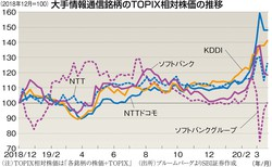 TOPIX相対株価は「各銘柄の株価÷TOPIX」 (出所)ブルームバーグよりSBI証券作成