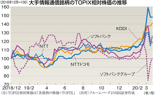 の 株価 ntt