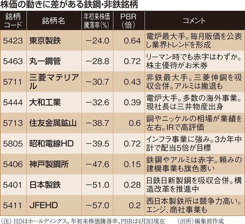 (注)HDはホールディングス。年初来株価騰落率、PBRは4月3日現在 (出所)編集部作成