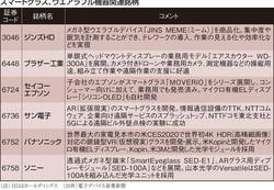 (注)HDはホールディングス。(出所)電子デバイス産業新聞