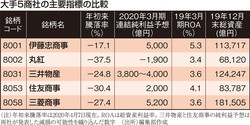 (注)年初来騰落率は2020年4月7日現在。ROAは総資産利益率。三井物産と住友商事の純利益予想は両社が発表した減損の可能性を織り込んだ数字 (出所)編集部作成
