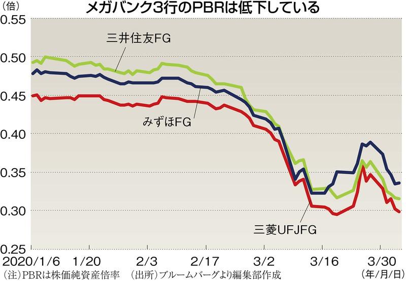 (注)PBRは株価純資産倍率 (出所)ブルームバーグより編集部作成