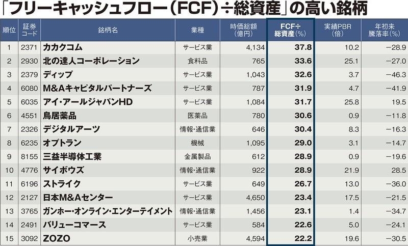 (注)母集団は上場全銘柄のうち時価総額500億円以上(金融除く)。HDはホールディングス。データはいずれも3月31日時点。FCFは「フリーキャッシュフロー」で、過去12か月分の実績値を使用PBRは株価純資産倍率 (出所)Datastream
