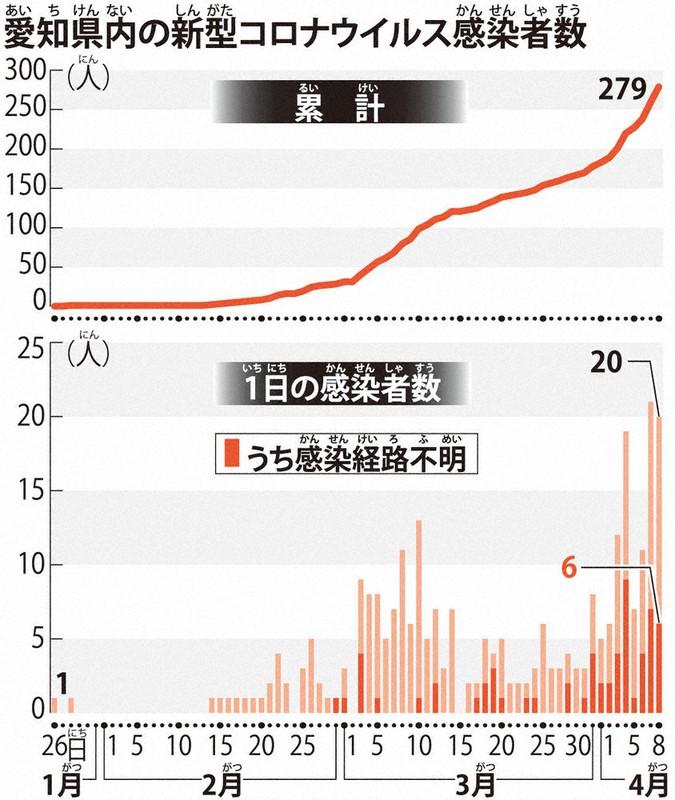 愛知 県 コロナ 感染