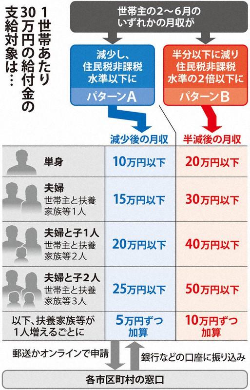 なるほドリ ワイド 緊急経済対策 30万円支給 毎日新聞