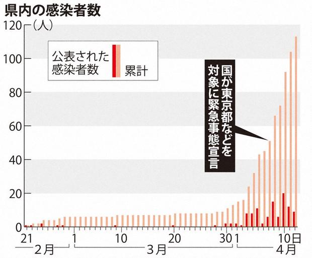 石川 県 の コロナ 感染 者