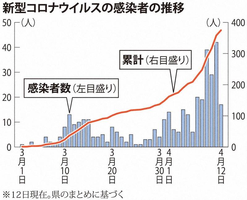 兵庫 県 コロナ ウィルス 感染 者 数