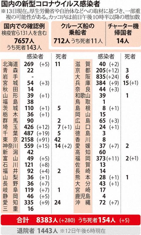 千葉 県 新型 コロナ 感染 者 新型コロナ あなたの街は?1都3県市区町村別の感染者数