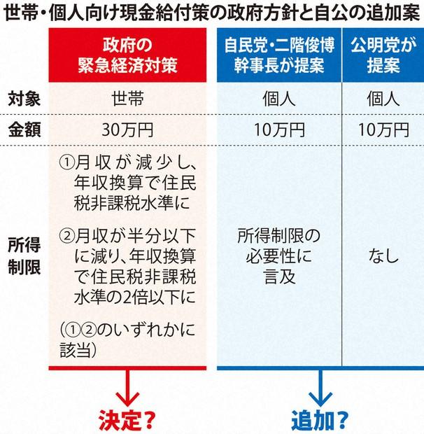 急浮上した 国民1人に10万円 現金給付巡り政府 与党が迷走 毎日新聞