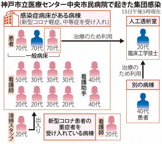 コロナ 病院 神戸 市民