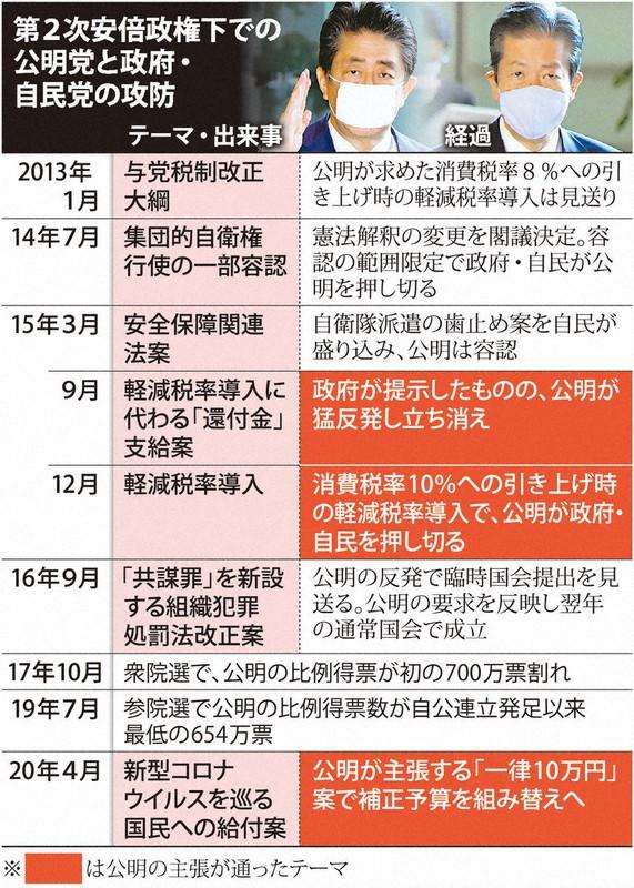円 万 公明党 10