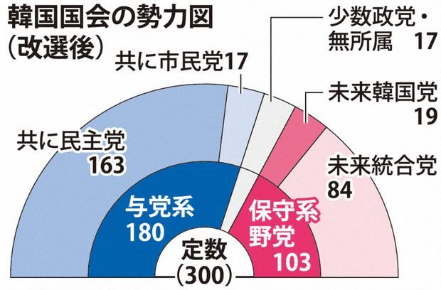 韓国 総 選挙 2020