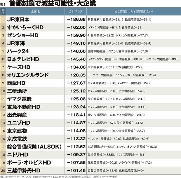 (注)HDは「ホールディングス」の略、影響シナリオはすべて東京におけるもの。時価総額は4月3日時点 (出所)ゼノデータ・ラボ作成