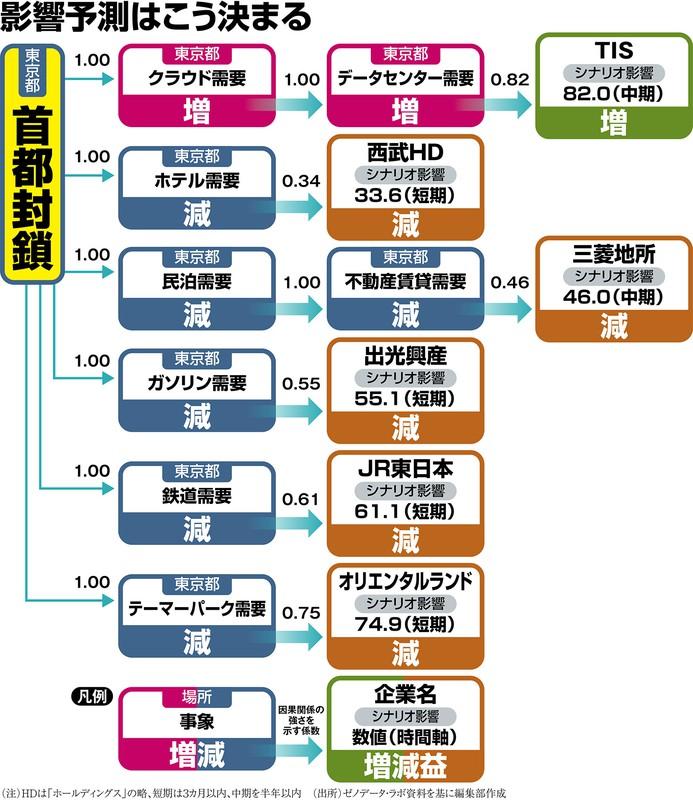 (注)HDはホールディングスの略、短期は3カ月以内 (出所)ゼノデータ・ラボ資料を基に編集部作成