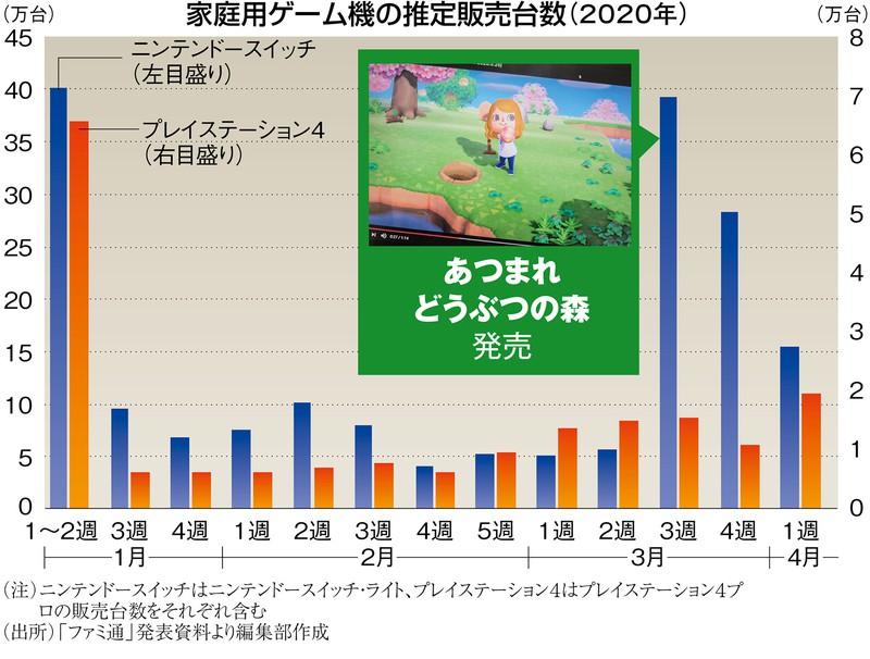(注)ニンテンドースイッチはニンテンドースイッチ・ライト、プレイステーション4はプレイステーション4プロの販売台数をそれぞれ含む (出所)「ファミ通」発表資料より編集部作成