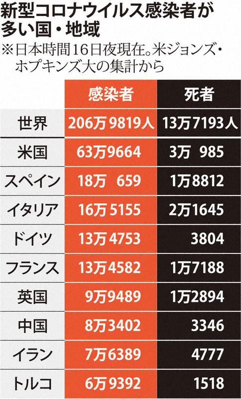 日本 新型 コロナ ウイルス 感染 者