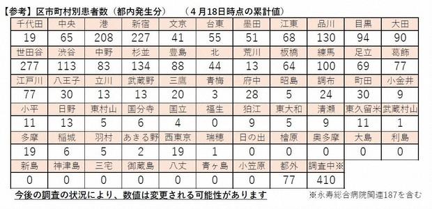 東京 都 新型 コロナ ウイルス 感染 者 数