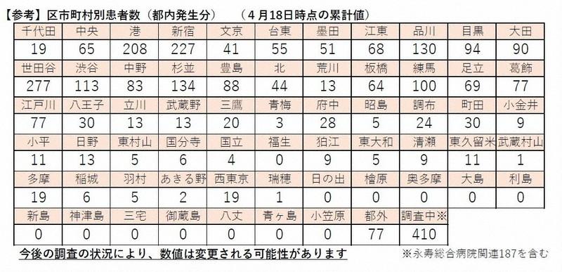 東京 都 コロナ 感染 者 数 本日