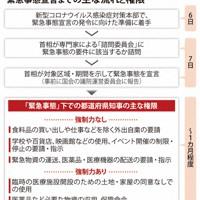 緊急事態宣言までの主な流れと権限(2020年4月)