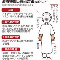医療機関の感染対策のポイント