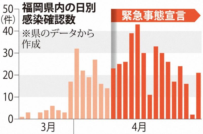 福岡 県 感染 者 数 コロナ