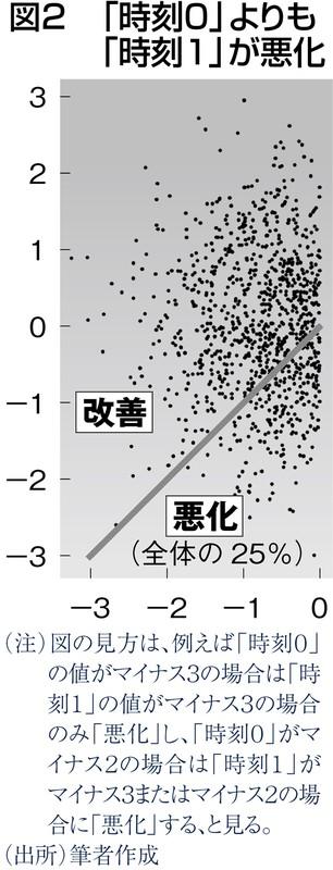 (注)図の見方:例えば「時刻0」の値がマイナス2の場合は「時刻1」がマイナス2未満の場合に「悪化」する