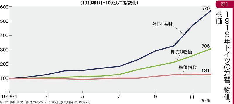 (出所)勝田貞次『独逸のインフレーション』(景気研究所、1939年)