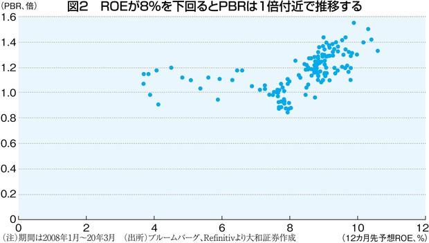 (注)期間は2008年1月~20年3月 (出所)ブルームバーグ、Refinitivより大和証券作成