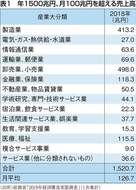 (出所)総務省「2019年経済構造実態調査」(1次集計)
