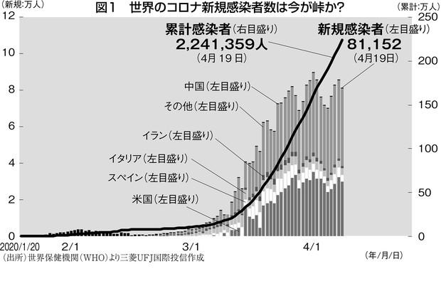 (出所)世界保健機関(WHO)より三菱UFJ国際投信作成