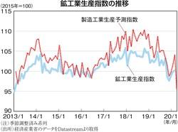 (注)季節調整済み系列 (出所)経済産業省のデータをDatastreamより取得