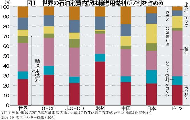 (注)主要国・地域の2017年石油消費内訳。世界はOECDと非OECDの合計。中国は香港を除く (出所)国際エネルギー機関(IEA)