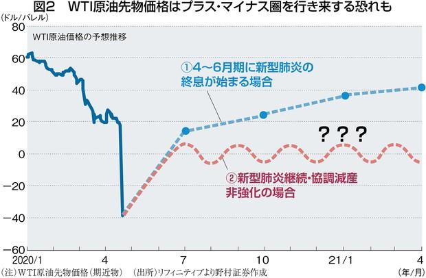 (注)WTI原油先物価格(期近物) (出所)リフィニティブより野村証券作成