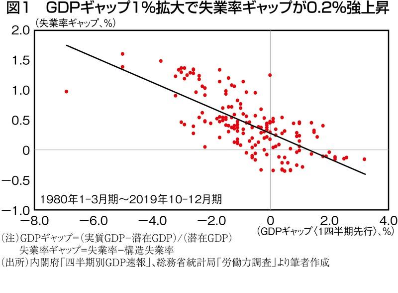 (注)GDPギャップ=(実質GDP-潜在GDP)/(潜在GDP) 失業率ギャップ=失業率-構造失業率 (出所)内閣府「四半期別GDP速報」、総務省統計局「労働力調査」より筆者作成