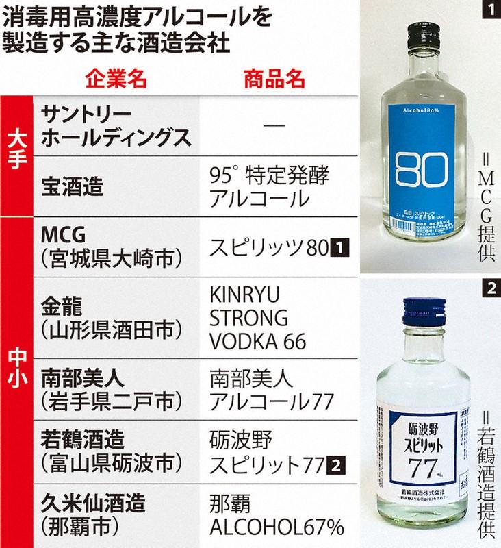 酒 コロナ ウイルス
