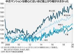 (注)2011年11月時点の中古マンション1平方㍍当たりの価格を100として指数化。都心3区は千代田区、中央区、港区 (出所)東日本不動産流通機構