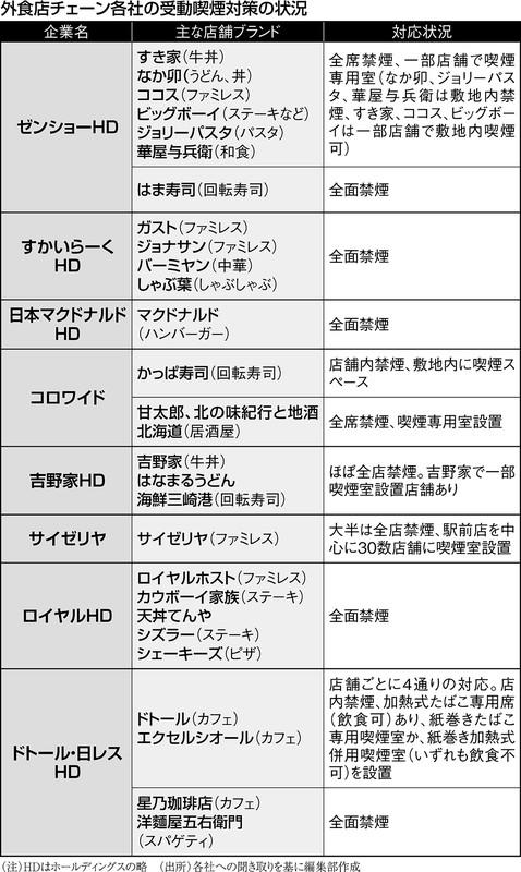 (注)HDはホールディングスの略 (出所)各社への聞き取りを基に編集部作成