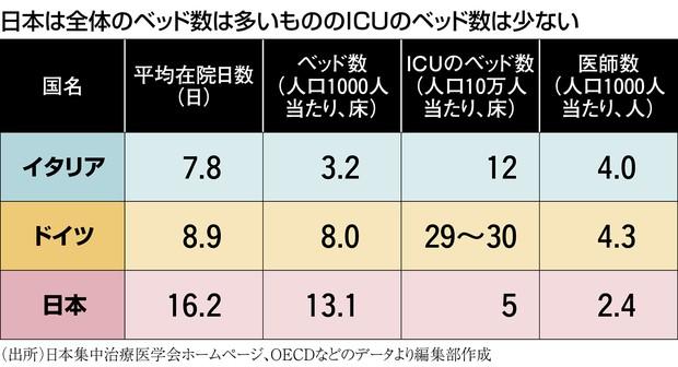 (出所)日本集中治療医学会ホームページ、OECDなどのデータより編集部作成